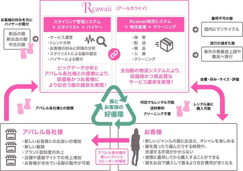 Rcawaii_全体概要図